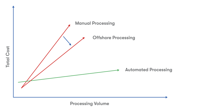 manual processing vs. offshore processing vs. automated processing