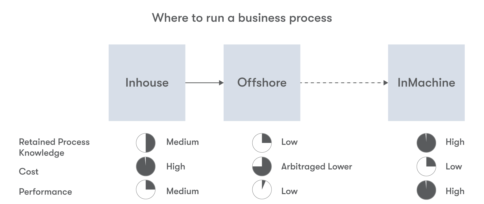 Where to run a business process | advice for buying enterprise automation software