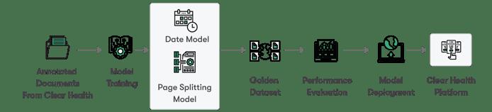 Model-Training-&-Deployment