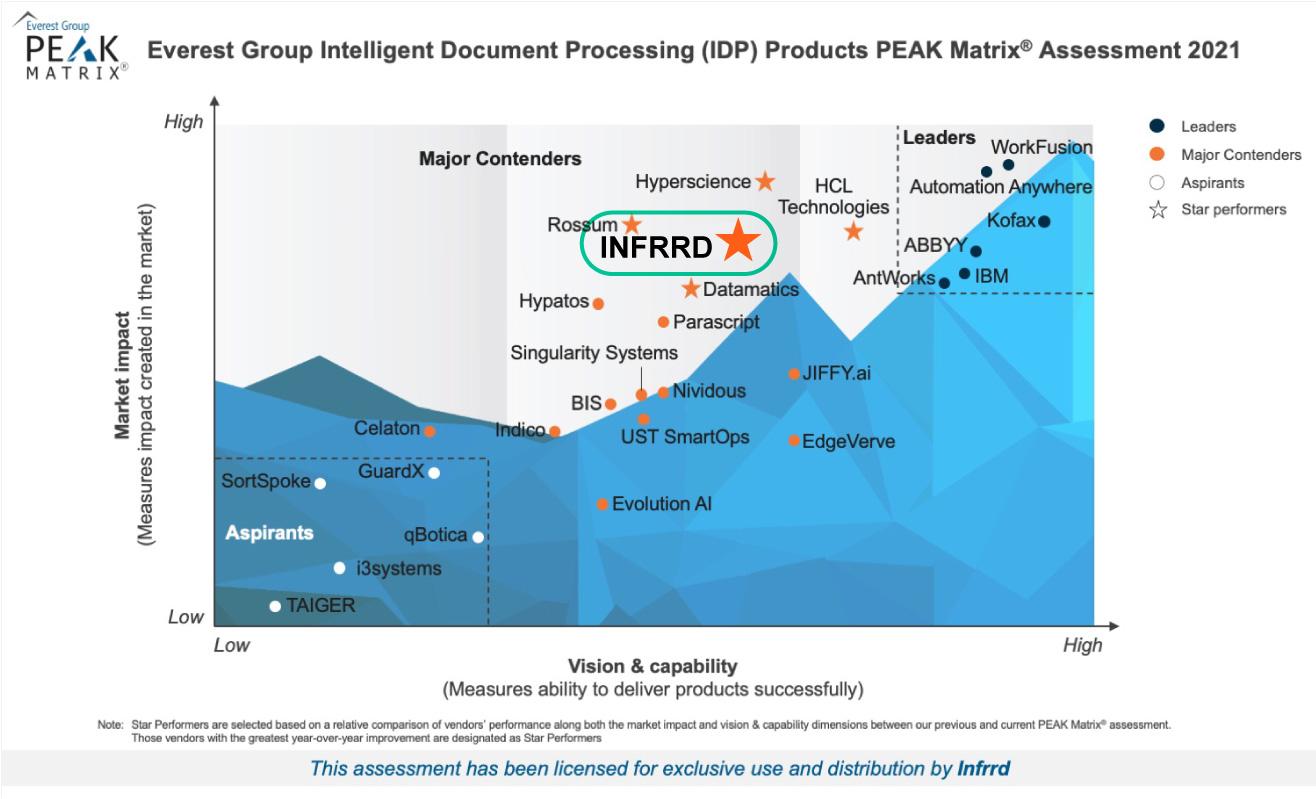 Everest-Group---Licensed-IDP-PEAK-Matrix-2021_Infrrd_emphasized-1